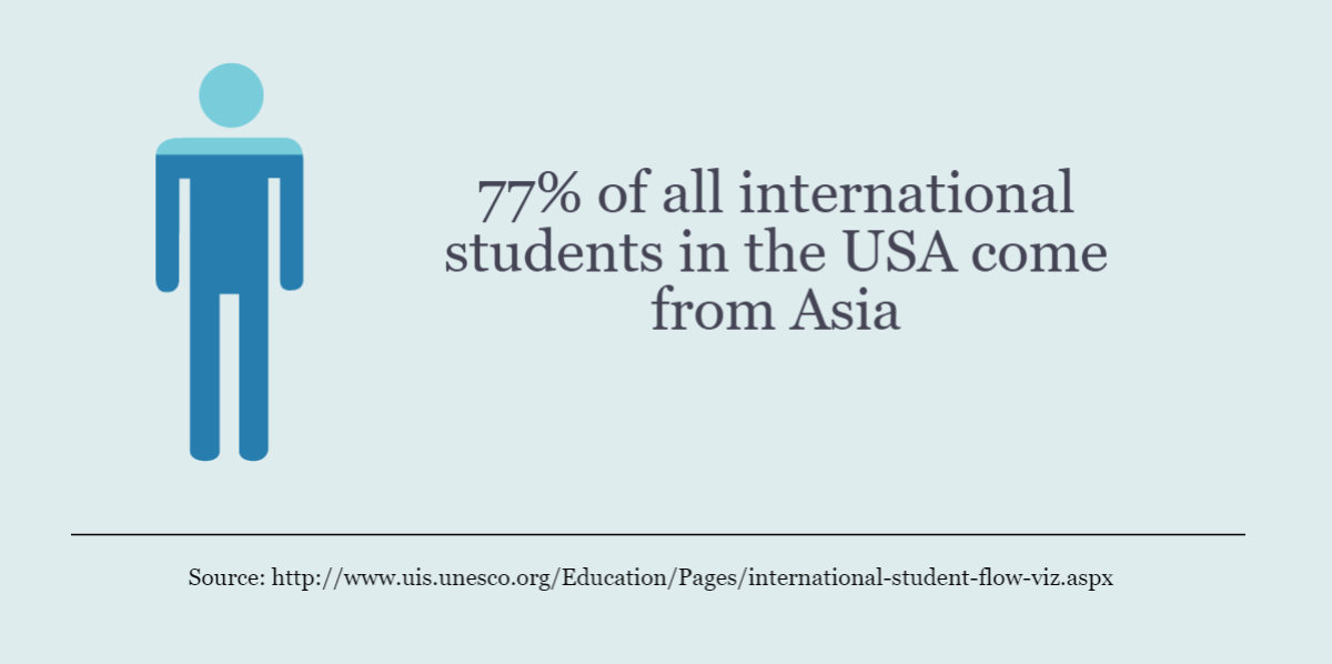 46 Study Abroad Statistics: Convincing Facts and Figures