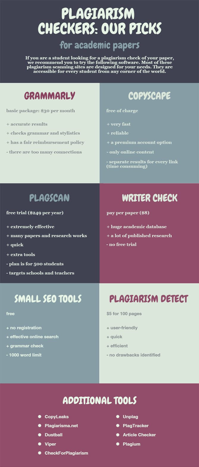 plagiarism check tools how to the right one for you smart plagiarism checkers our picks