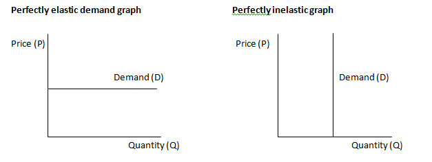 Differences Between Elastic And Inelastic Demand 1306 Words