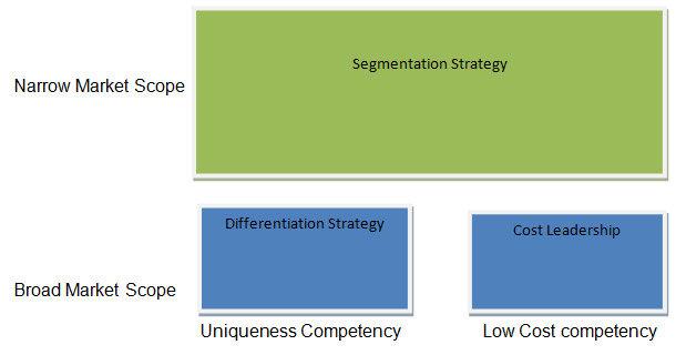walmart segmentation targeting positioning