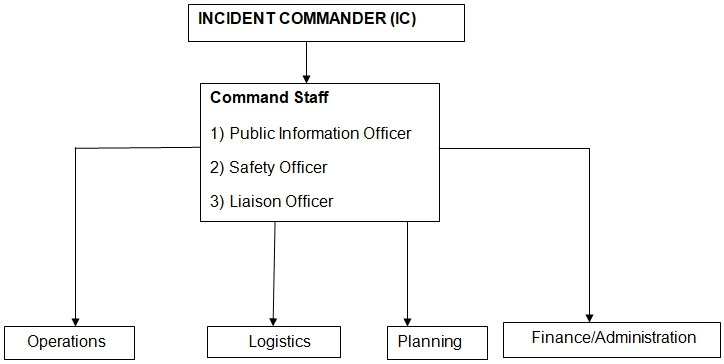 incident command system on katrina disaster