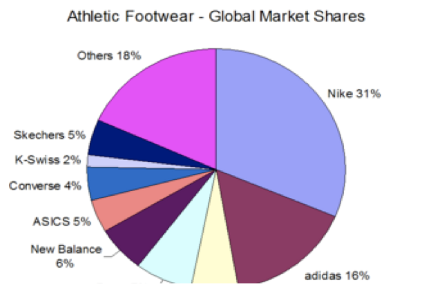 bala corte largo haz  The German Sportswear and Sports Footwear Industry - 1378 Words | Report  Example