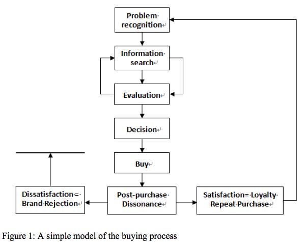 Essay on buyer decision process