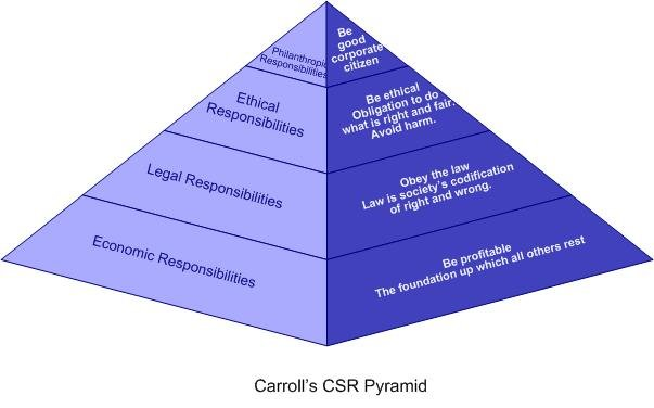Csr dissertation proposal