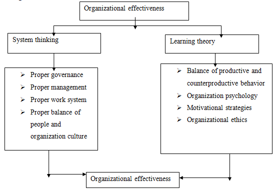 organizational effectiveness    words  essay example people subsystem