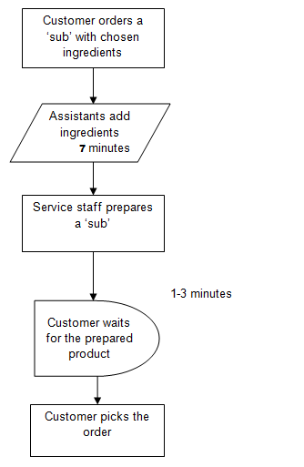 process flow diagram of kfc improvements of supply chain processes in the fast food industry  processes in the fast food industry