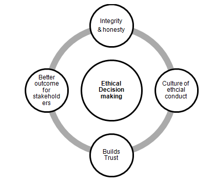Ethical decision making - 3374 Words | Essay Example