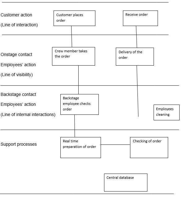 Service Blueprint Assignment