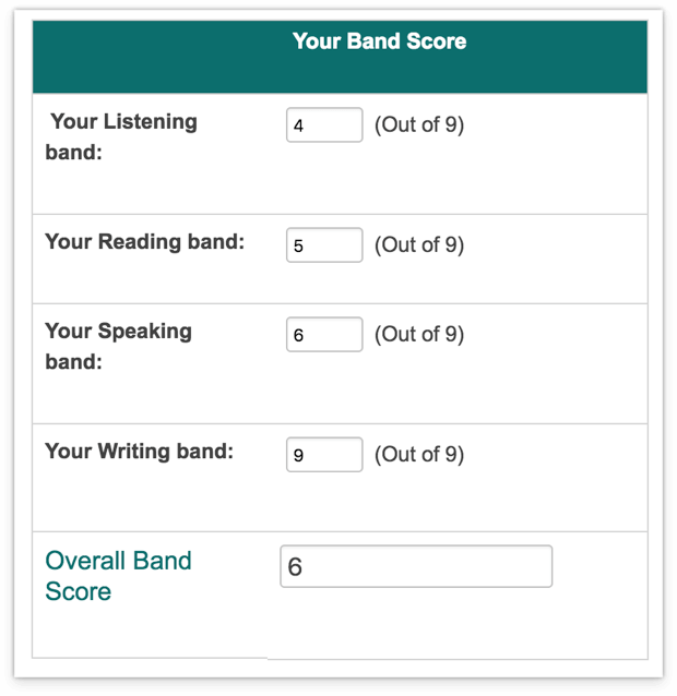 IELTS Test Format and Scoring System