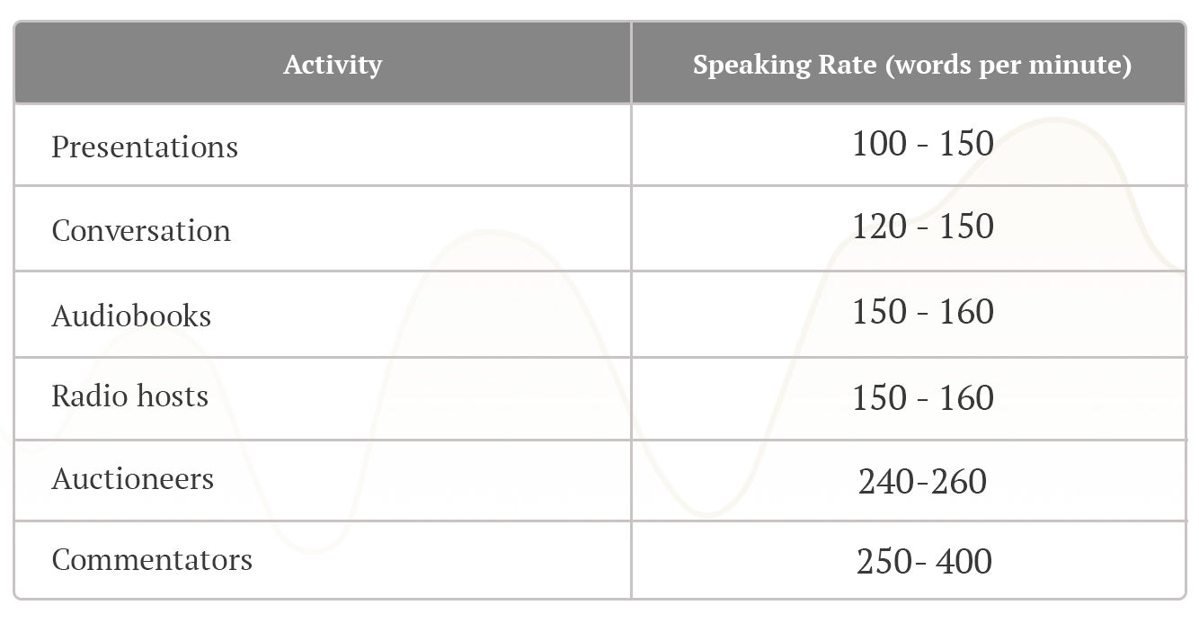 Average Speaking Rates Table